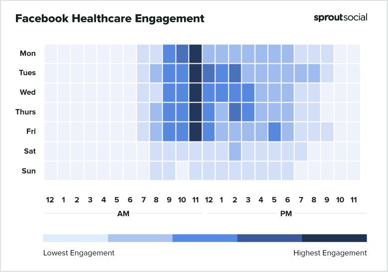 Facebook Healthcare