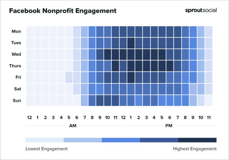 Facebook Nonprofit