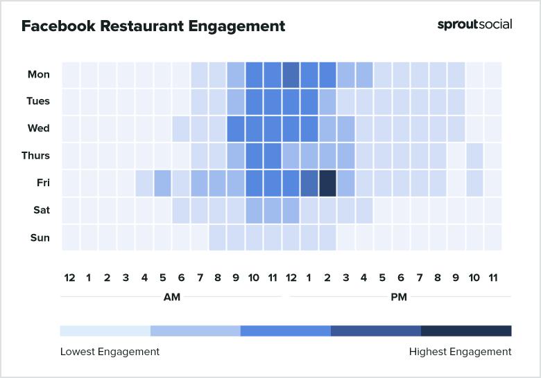 Facebook Restaurants