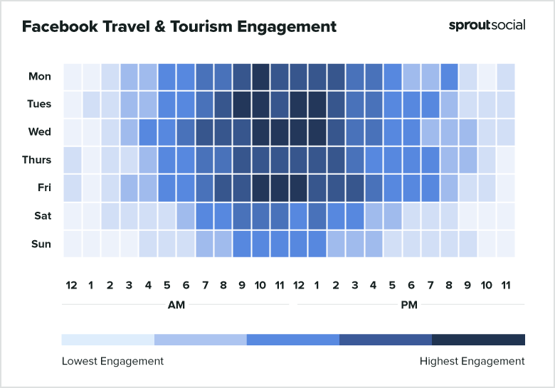 Facebook Travel and Tourism