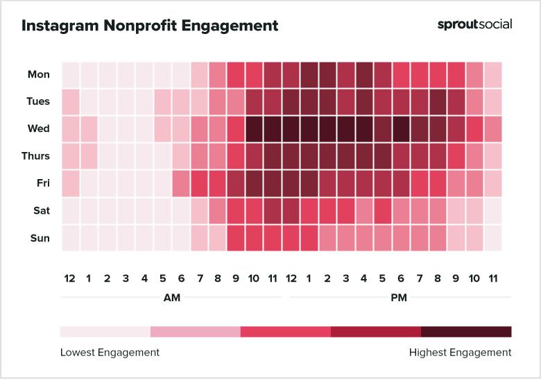 Instagram Nonprofit