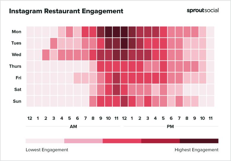 Instagram Restaurants